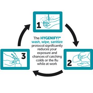 Hand Hygiene KC